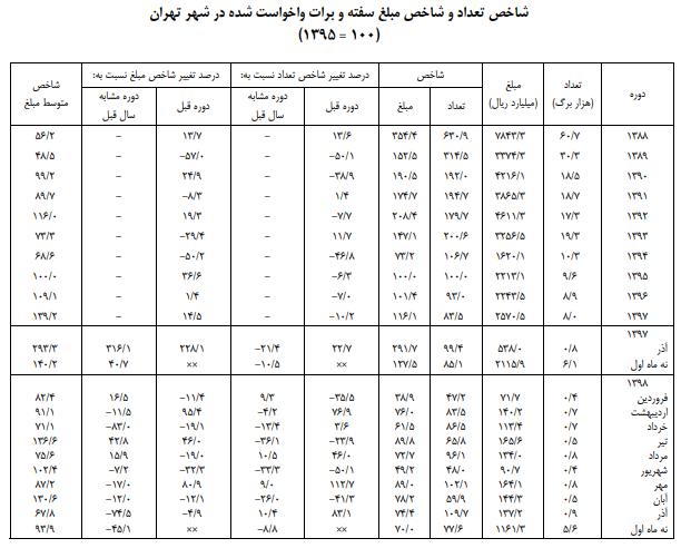 کاهش ۴۵ درصدی ارزش سفته و برات واخواستی در تهران
