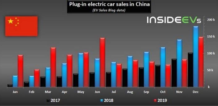 نگاهی به بازار فروش خودروهای برقی در چین + نمودار