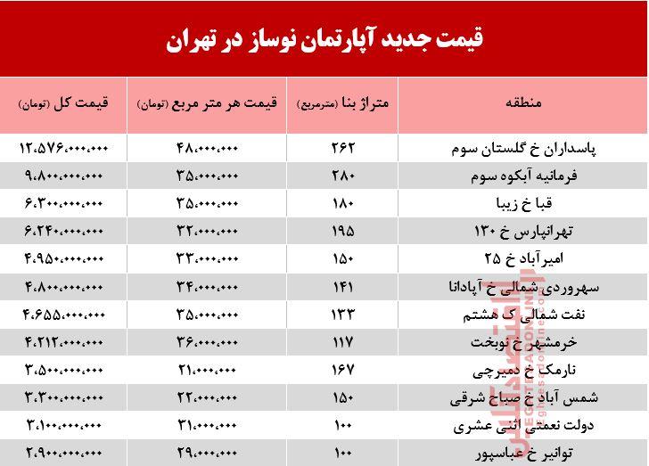 قیمت آپارتمان در نقاط مختلف تهران+جدول