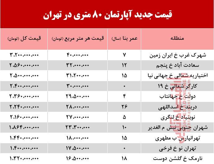 قیمت آپارتمان ۸۰ متری در تهران +جدول
