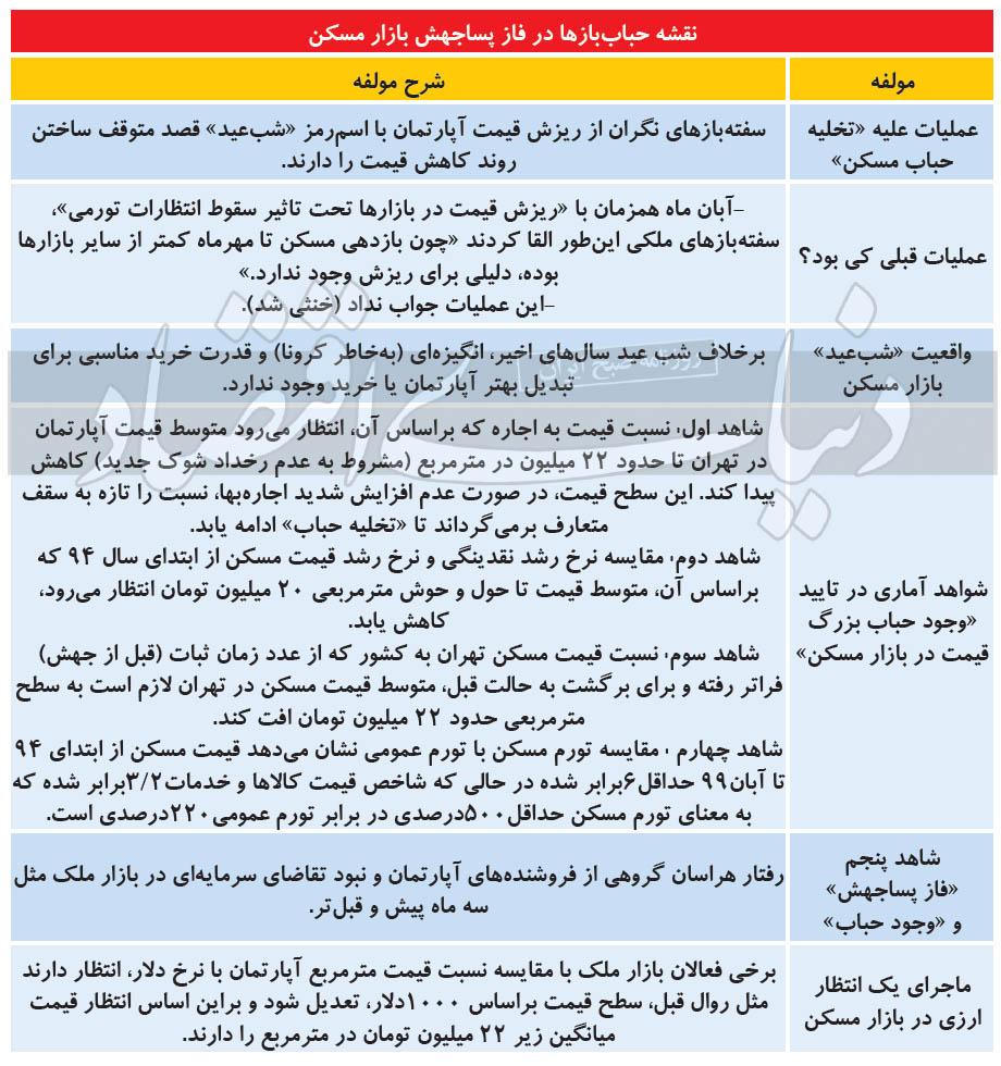 وضعیت بازار مسکن شب عید