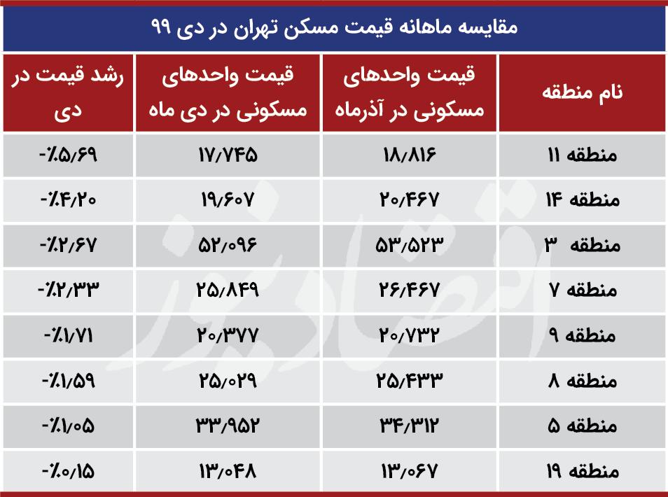 قیمت آپارتمان در جنوب تهران
