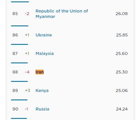پرسرعتترین اینترنت موبایل برای کدام کشورهاست؟