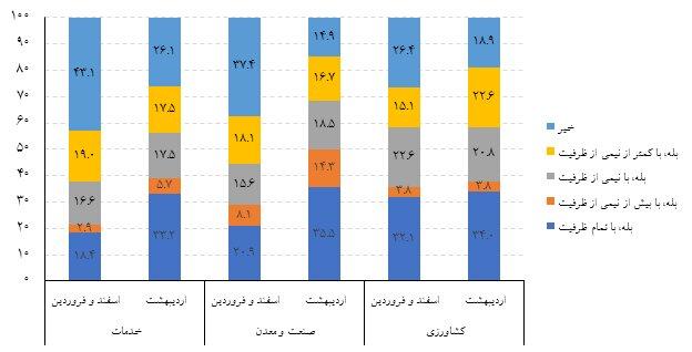 تاثیر کرونا بر اقتصاد ایران به روایت مرکز آمار