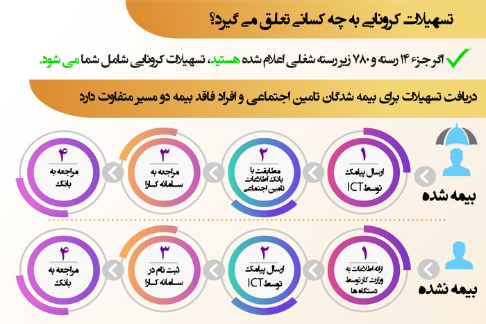 کرونا اقتصاد ایران