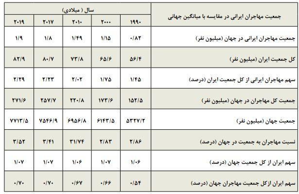 کشورهای میزبان مهاجران ایرانی