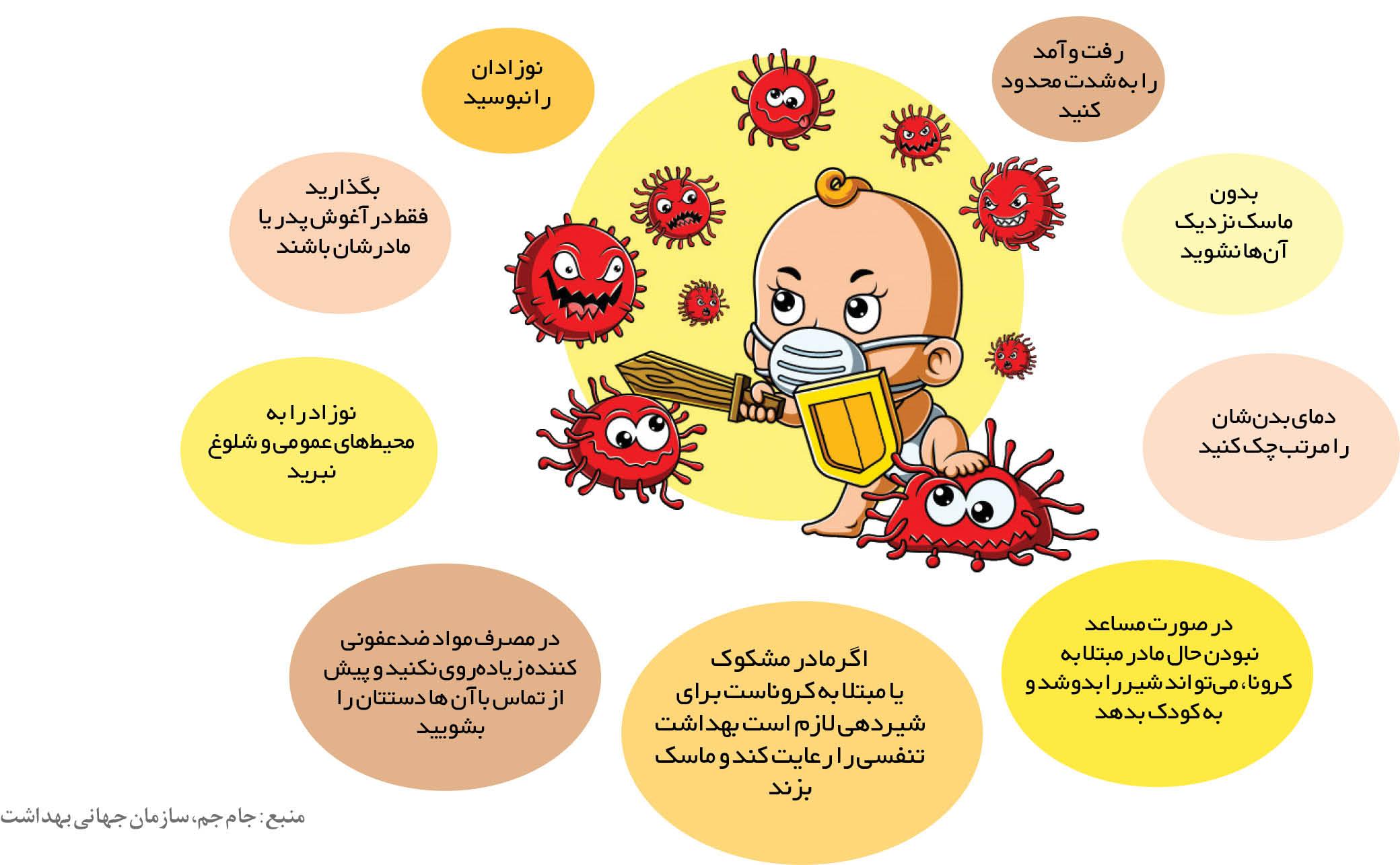 اینفوگرافی/ راههای پیشگیری از ابتلای نوزادان به کرونا