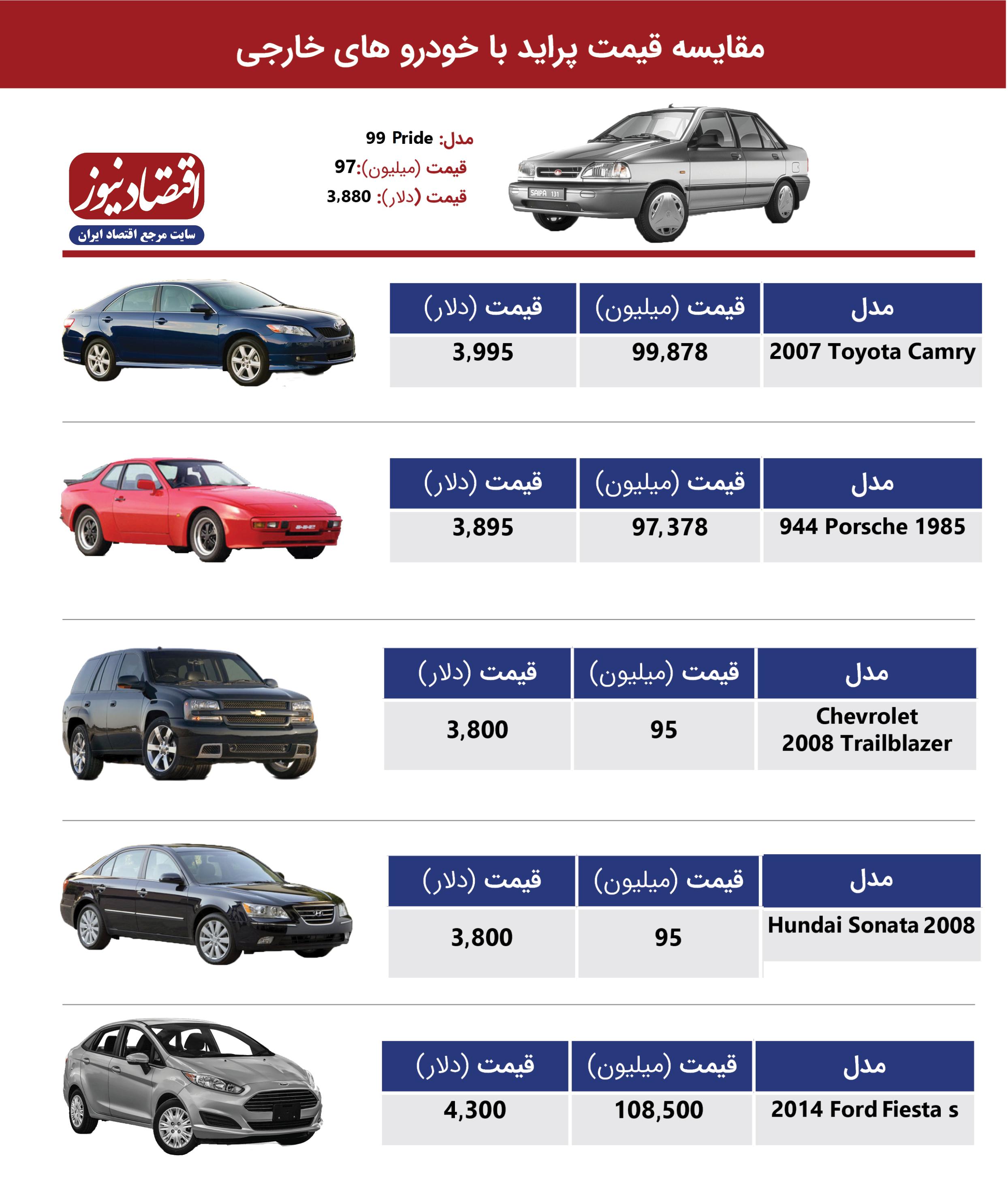 مقایسه قیمت خودرو در ایران و خارج از کشور