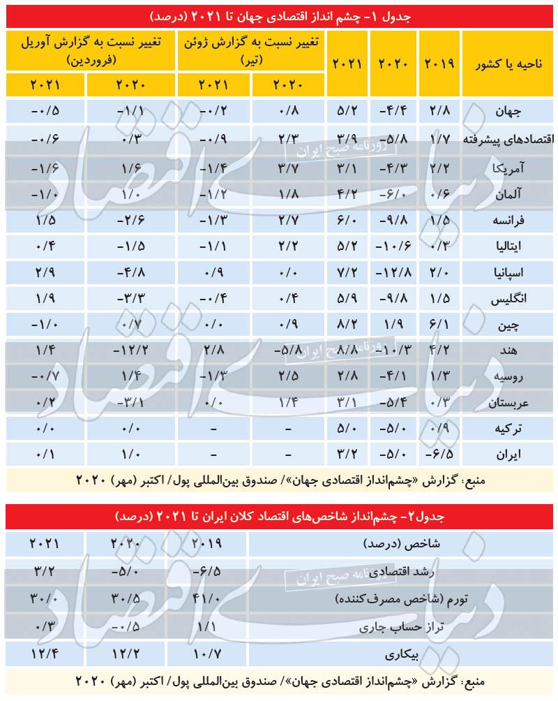 دورنمای ۲۰۲۱ اقتصاد ایران چیست؟