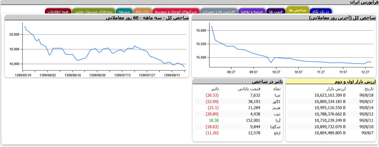 معاملات فرابورس ایران