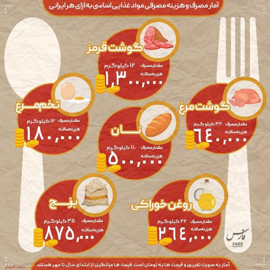 اینفوگرافی/ هزینه سالیانه کالای اساسی مصرفی هر ایرانی