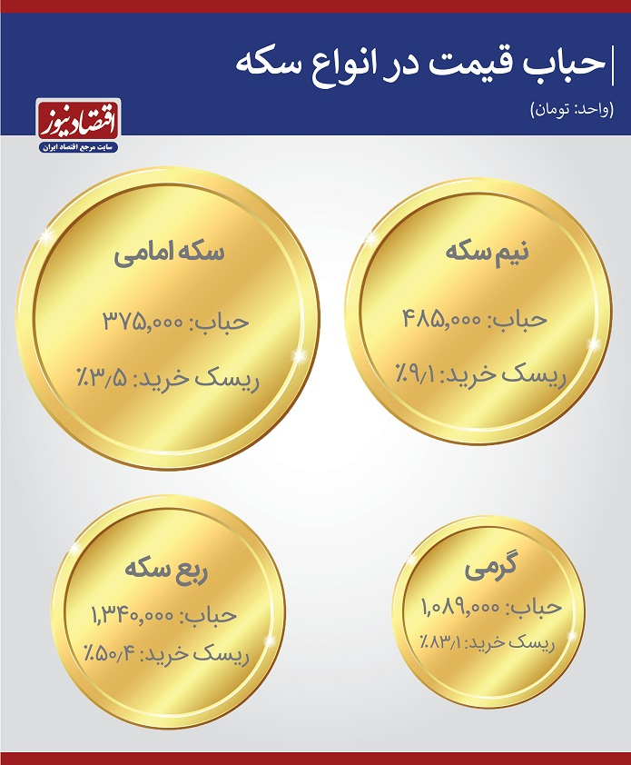 وضعیت قیمت سکه
