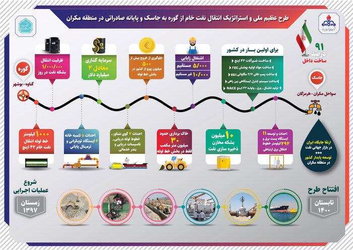 صادرات نفت ایران از دریای عمان
